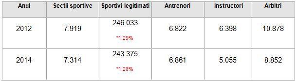 tabel_nr sportivi 2012_2014
