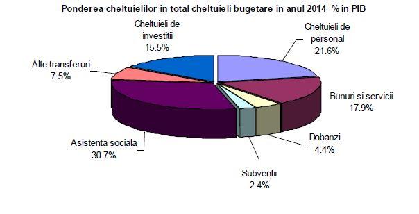 pondere-cheltuieli-bugetare-2014-din-pib
