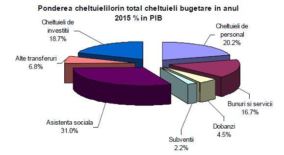 pondere-cheltuieli-bugetare-2015-din-pib