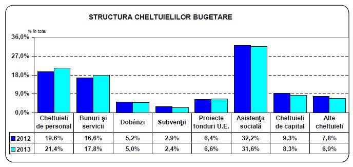 structra-cheltuielilor-bugetare-2012-si-2013-in-romania