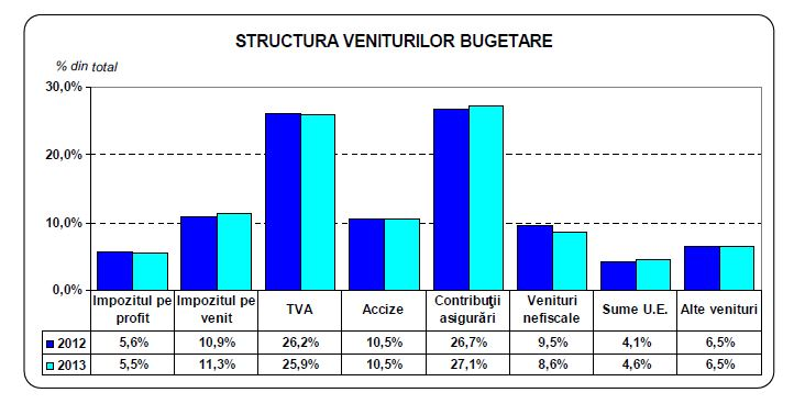 structura-veniturilor-bugetatre-2012-si-2013-in-romania