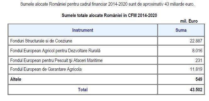 sume-fonduri-europene-alocate-in-perioada-2014_2020-romaniei