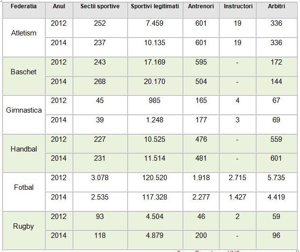 tabel_nr-total-sportivi-2012-2014